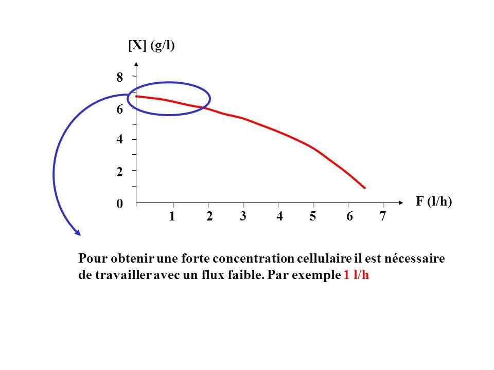 2 4. 6. 8. 1. 3. 5. 7. [X] (g/l) F (l/h)